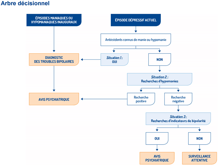 http://www.has-sante.fr/portail/upload/docs/image/png/2015-12/patient_trouble_bipolaire_arbre_decisionnel.png